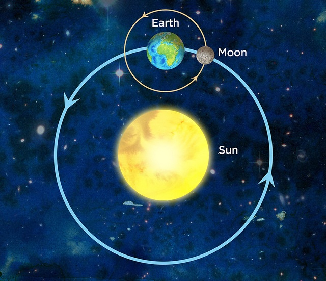 moon rotation around earth and sun relationship