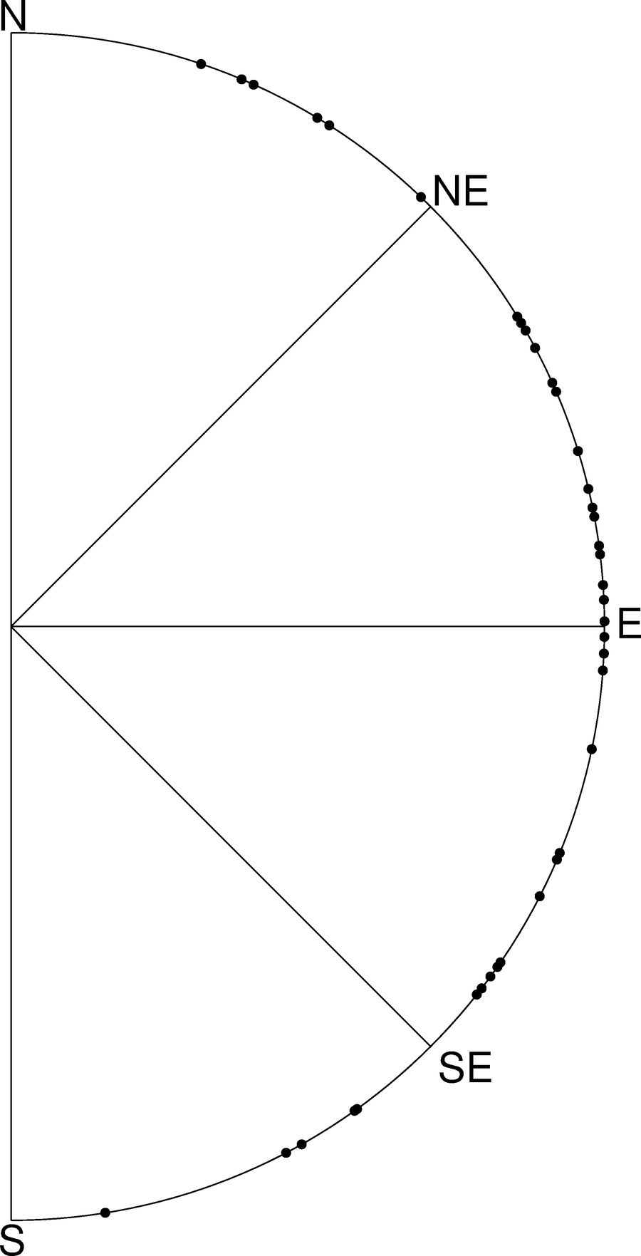 Figure 16: Bearing Of Selected Rising Bright Stars For Latitude 45� At An  Elevation Of 10� Above The Horizon (own Work)